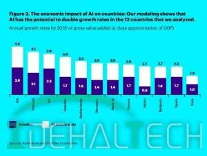 افزایش سود آوری در صنایع به میزان 38 درصد توسط هوش مصنوعی تا سال 2035