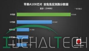 انتشار امتیاز پردازنده اپل A10X در بنچمارکهای انتوتو و گیکبنچ