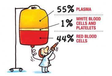 ترکیبات خون