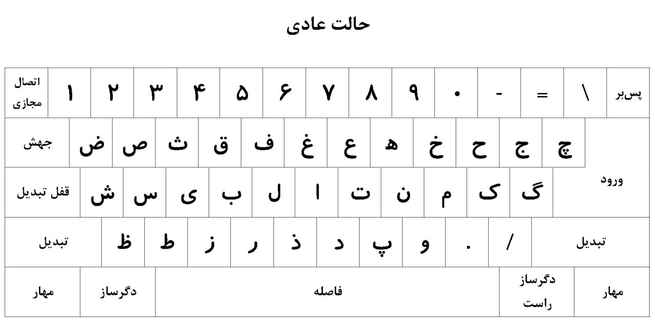 انواع طراحی دکمه های کیبورد صفحه کلید فارسی