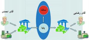 تفاوت انتقال ساتنا و پایا چیست؟