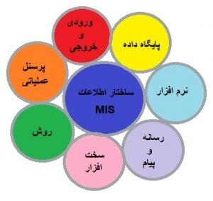 تفاوت دو سیستم MIS و DSS چیست؟