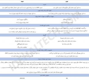 مقایسه زبان برنامه نویسی PHP و MVC