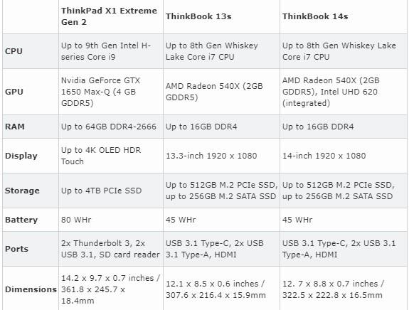 لپتاپهای ThinkBook 13s و ThinkBook 14s و ThinkPad X1 Extreme