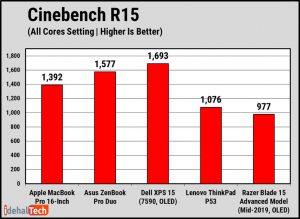 اولین آزمایش Cinebench R15