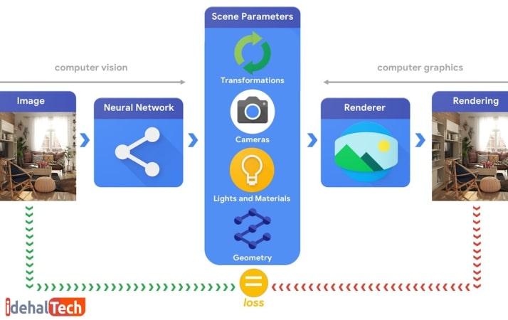 کاربرد بینایی رایانه ای در نرم افزارها