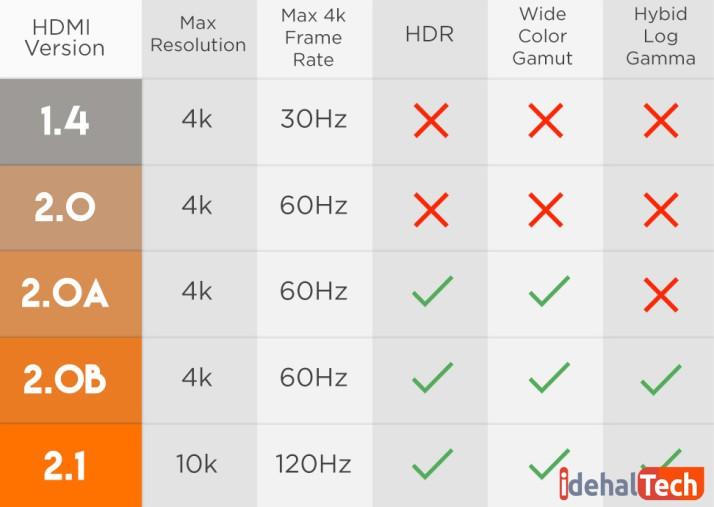 نسخه های HDMI