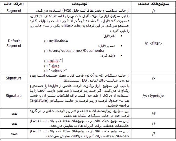 جدول فرمان قابل تایپ به جای عبارت [/switches]در ابزار ویندوز فایل ریکاوری ویندوز 10