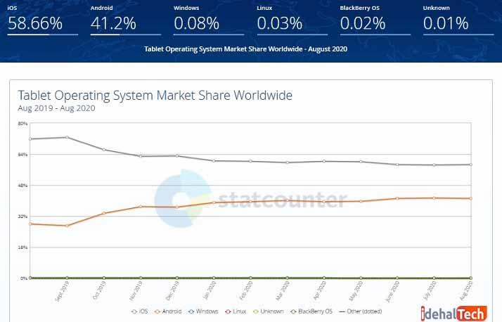 نمودار مقایسه سیستمعامل در تبلت ها