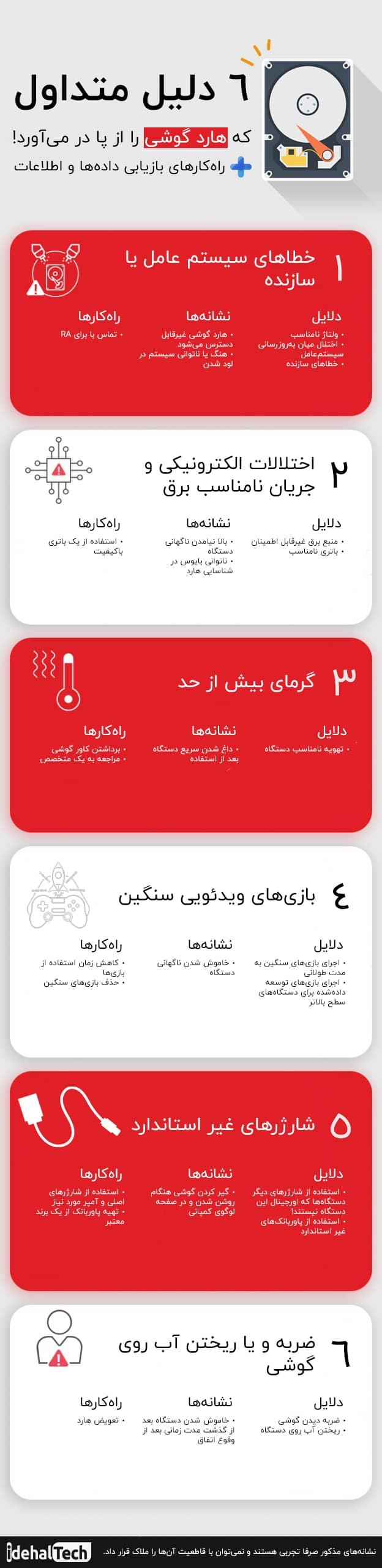 علائم سوختن هارد گوشی